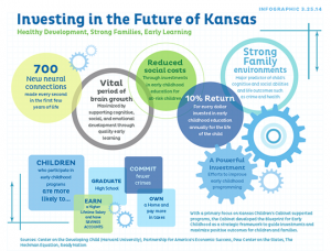 Blueprint for early childhood kansas childrens cabinet and trust infographic malvernweather Gallery