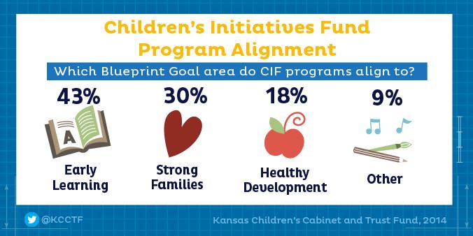Snapshots kansas childrens cabinet and trust fund 900 sw cif alignment to blueprint malvernweather Choice Image